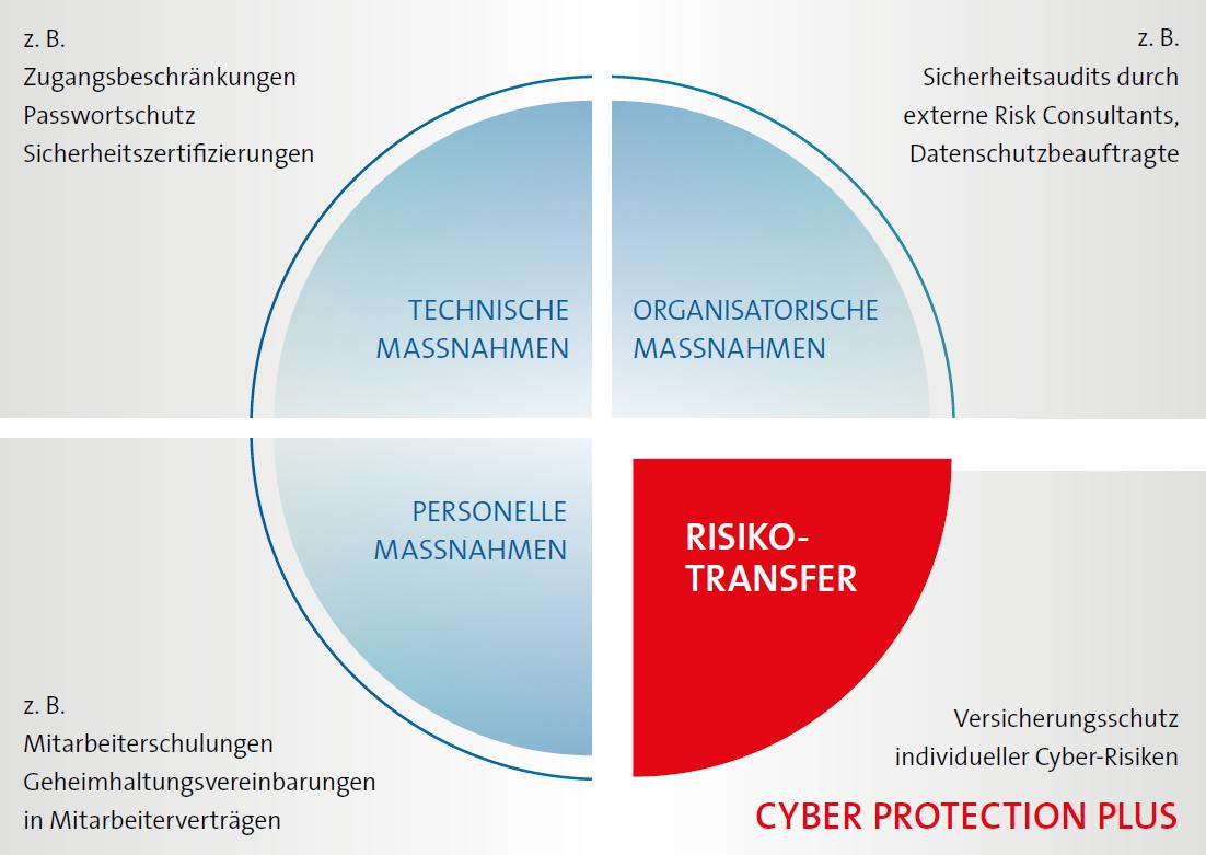 Cyberversicherung für Unternehmen